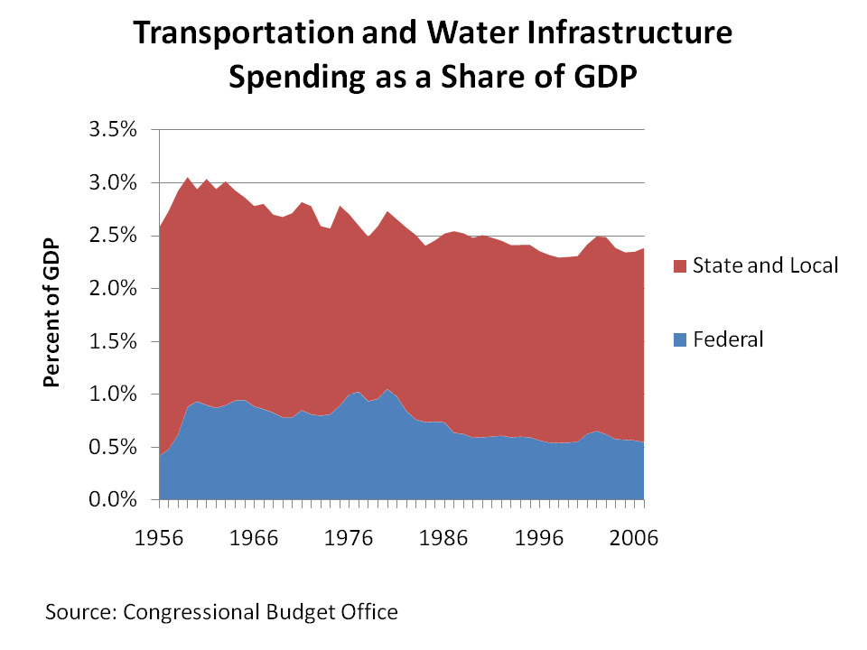 As A Share Of U.S. GDP, Spending On Transportation And Water  Infrastructure, Which Is More Dependent On Government Spending Than Other  Types Of ...